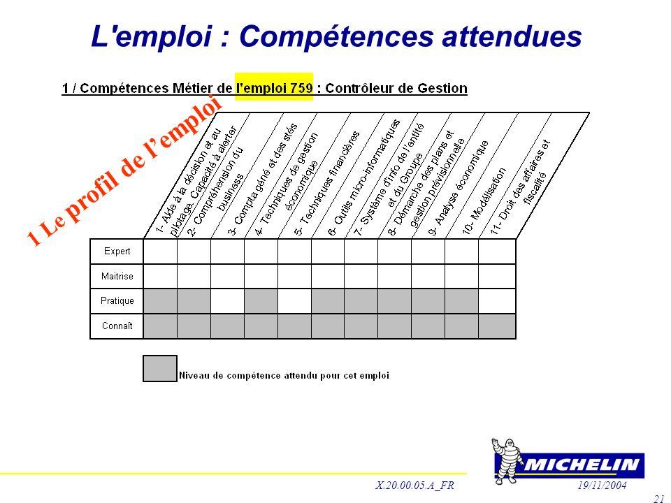 L'emploi : Compétences attendues 1 Le profil de l'emploi X.20.00.05.A_FR19/11/2004 21