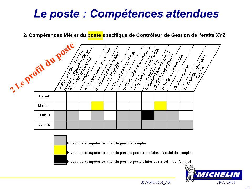 Le poste : Compétences attendues 2 Le profil du poste X.20.00.05.A_FR19/11/2004 22