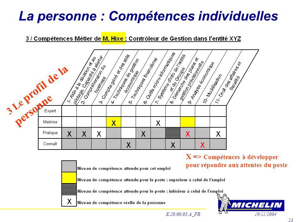 La personne : Compétences individuelles 3 Le profil de la personne X => Compétences à développer pour répondre aux attentes du poste X.20.00.05.A_FR19