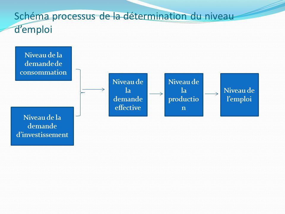 Schéma processus de la détermination du niveau d'emploi Niveau de la demande de consommation Niveau de la demande d'investissement Niveau de la demande effective Niveau de la productio n Niveau de l'emploi