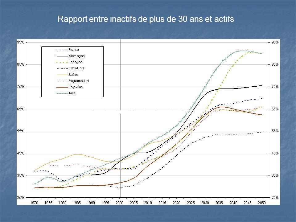 : rapport entre inactifs de plus de 30 ans et actifs Rapport entre inactifs de plus de 30 ans et actifs