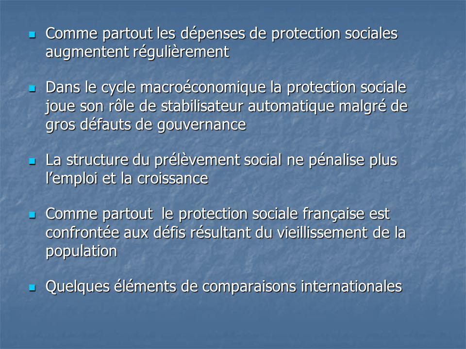  Comme partout les dépenses de protection sociales augmentent régulièrement  Dans le cycle macroéconomique la protection sociale joue son rôle de st