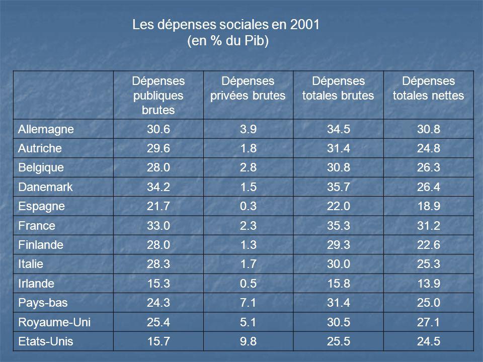 Les dépenses sociales en 2001 (en % du Pib) Dépenses publiques brutes Dépenses privées brutes Dépenses totales brutes Dépenses totales nettes Allemagn