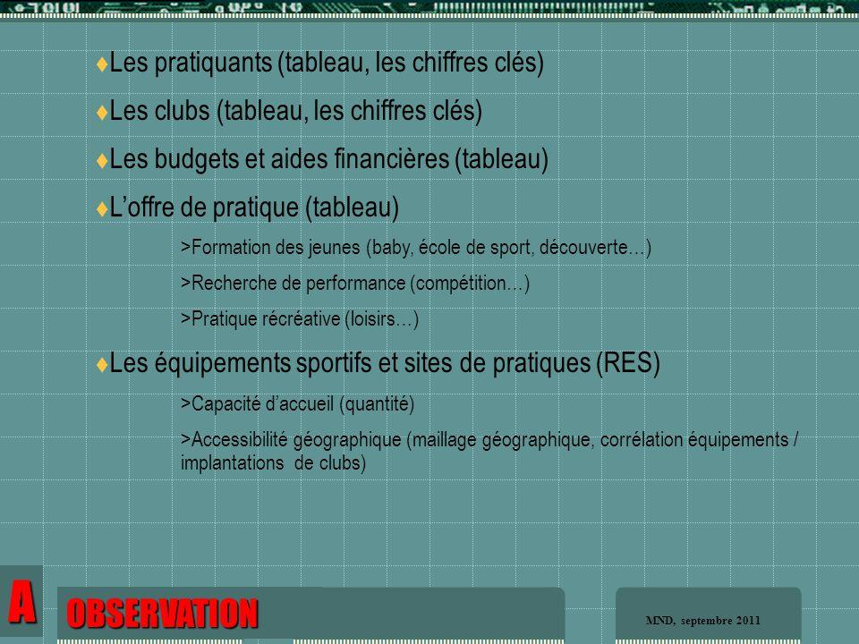 OBSERVATION  Les pratiquants (tableau, les chiffres clés)  Les clubs (tableau, les chiffres clés)  Les budgets et aides financières (tableau)  L'offre de pratique (tableau) >Formation des jeunes (baby, école de sport, découverte…) >Recherche de performance (compétition…) >Pratique récréative (loisirs…)  Les équipements sportifs et sites de pratiques (RES) >Capacité d'accueil (quantité) >Accessibilité géographique (maillage géographique, corrélation équipements / implantations de clubs) OBSERVATION A MND, septembre 2011
