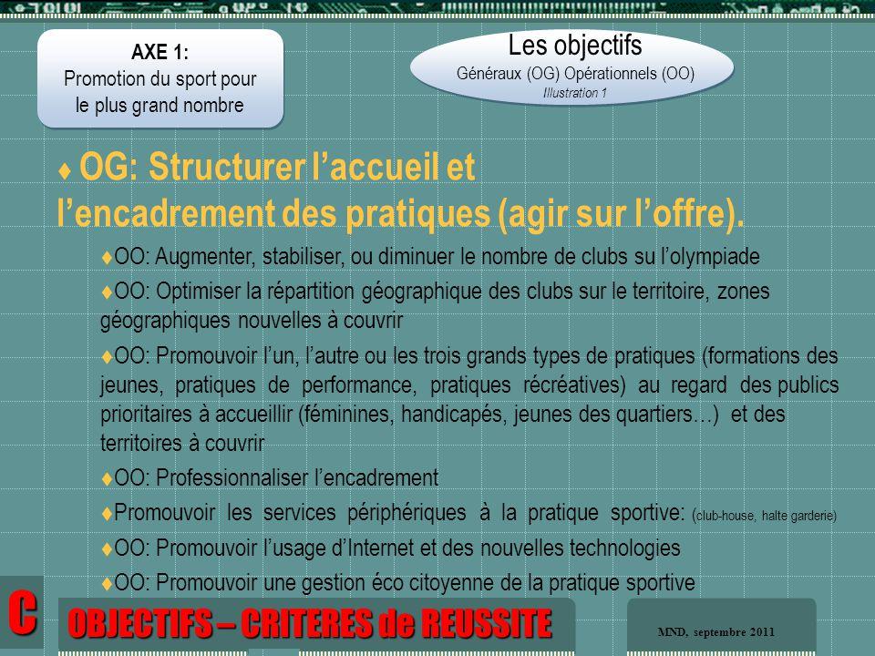 AXE 1: Promotion du sport pour le plus grand nombre AXE 1: Promotion du sport pour le plus grand nombre Les objectifs Généraux (OG) Opérationnels (OO) Illustration 1  OG: Structurer l'accueil et l'encadrement des pratiques (agir sur l'offre).