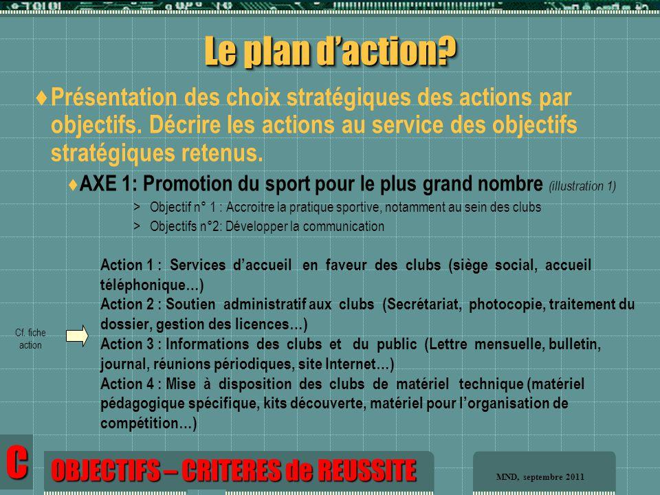 Le plan d'action. C  Présentation des choix stratégiques des actions par objectifs.