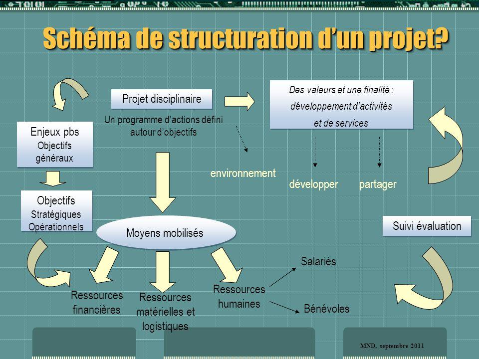 Les acteurs du projet de développement? Projet de développement MND, septembre 2011