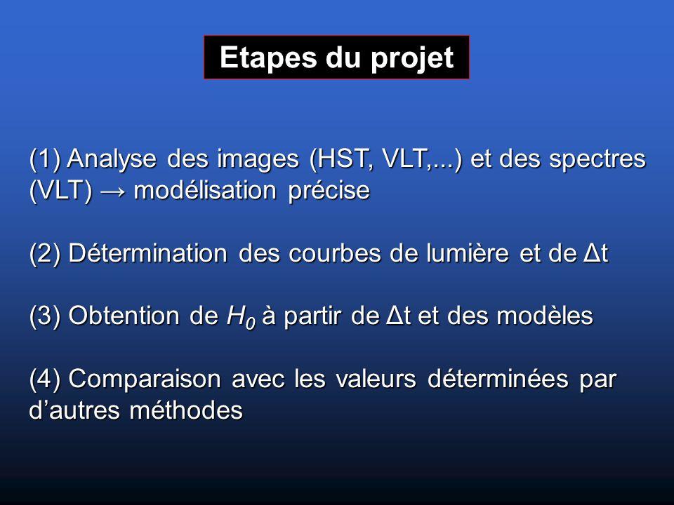 Etapes du projet (1) Analyse des images (HST, VLT,...) et des spectres (VLT) → modélisation précise (2) Détermination des courbes de lumière et de Δt