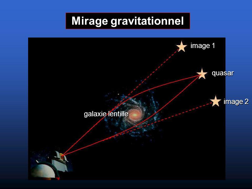 Les mirages gravitationnels fournissent un moyen de mesurer les distances (et donc H 0 ) à partir du délai temporel Δt Schématiquement : Les redshifts de la source et de la lentille donnent le rapport des distances Le délai temporel est relié à la différence des distances Mirages gravitationels et H 0