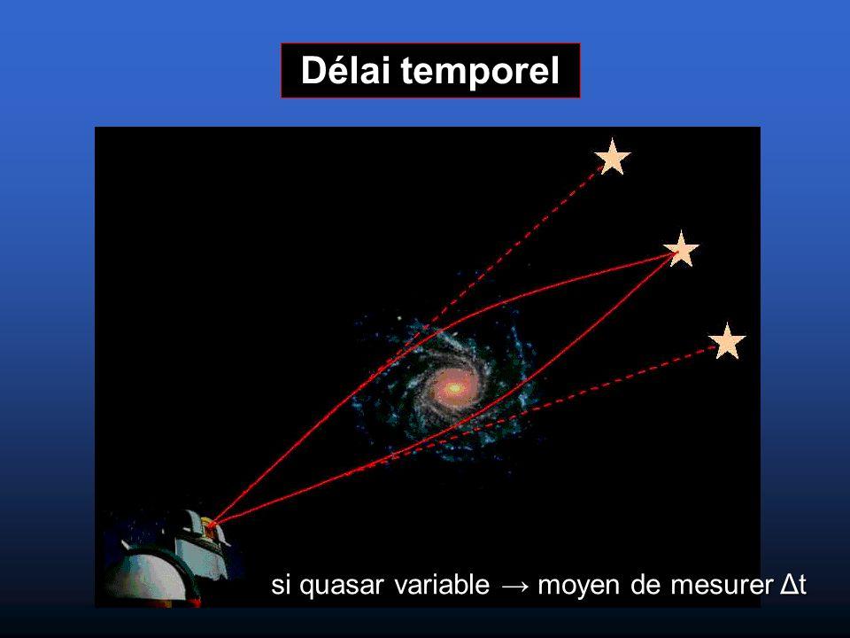 Délai temporel si quasar variable → moyen de mesurer Δt si quasar variable → moyen de mesurer Δt