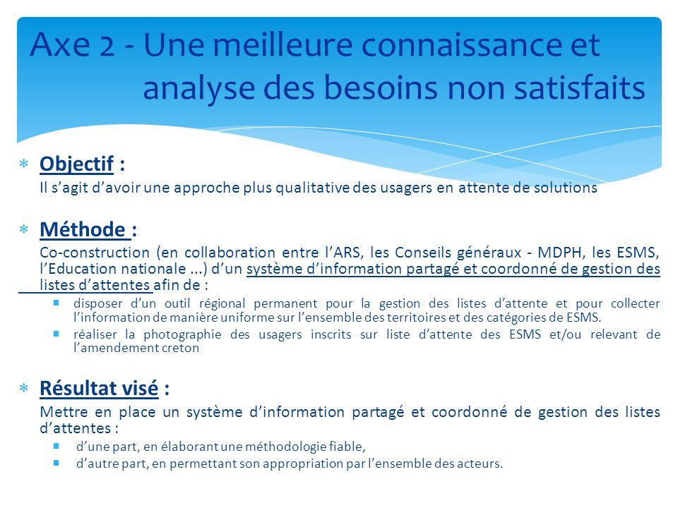  Objectif : Il s'agit d'avoir une approche plus qualitative des usagers en attente de solutions  Méthode : Co-construction (en collaboration entre l