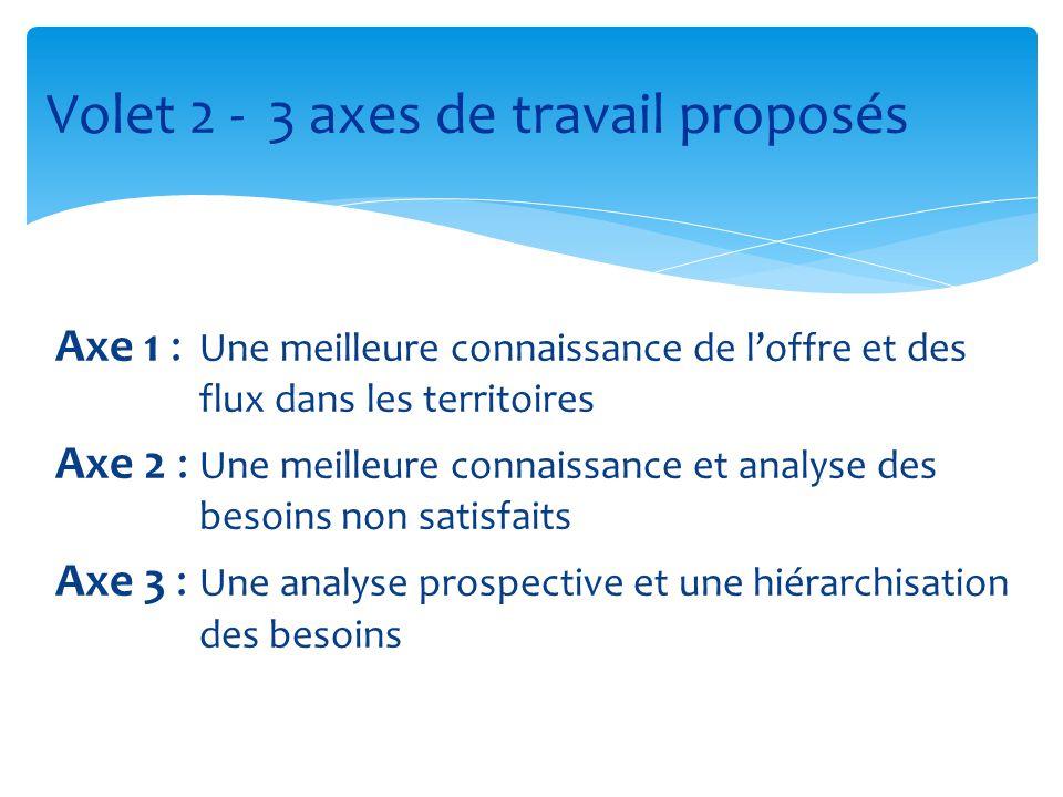 Axe 1 : Une meilleure connaissance de l'offre et des flux dans les territoires Axe 2 : Une meilleure connaissance et analyse des besoins non satisfait