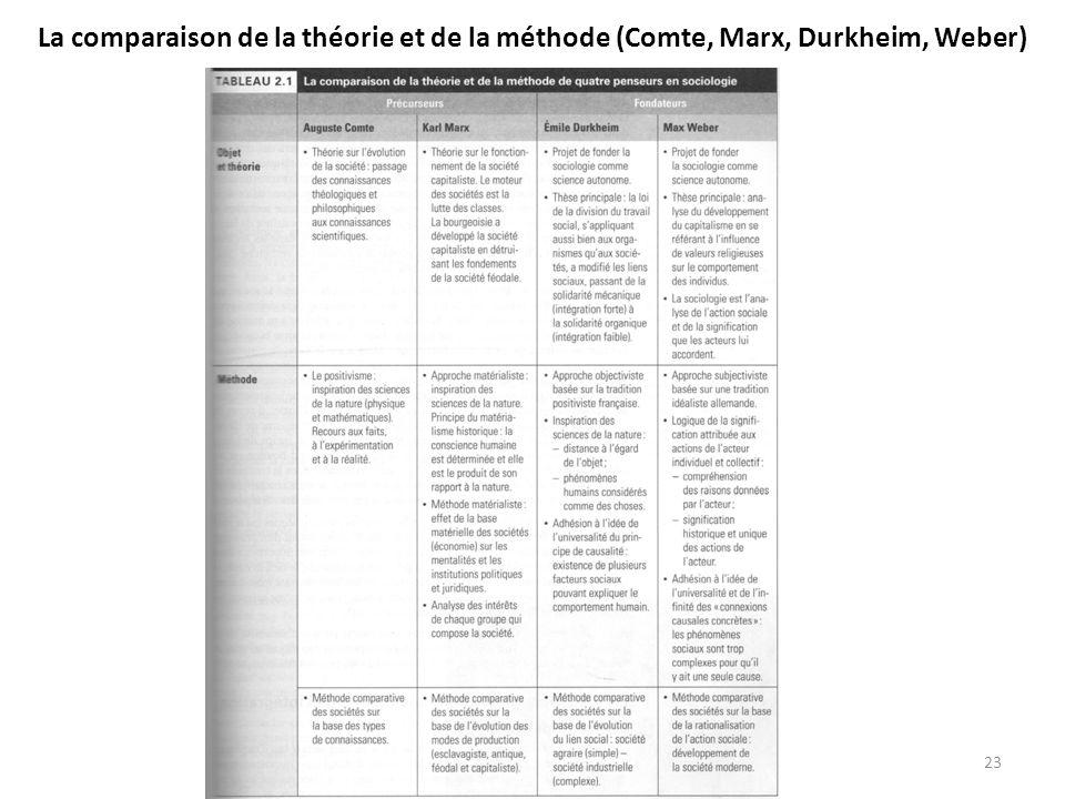 La comparaison de la théorie et de la méthode (Comte, Marx, Durkheim, Weber) 23