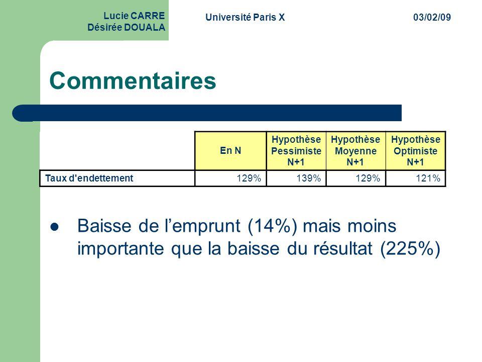 Université Paris X03/02/09 Lucie CARRE Désirée DOUALA Commentaires  Baisse de l'emprunt (14%) mais moins importante que la baisse du résultat (225%)
