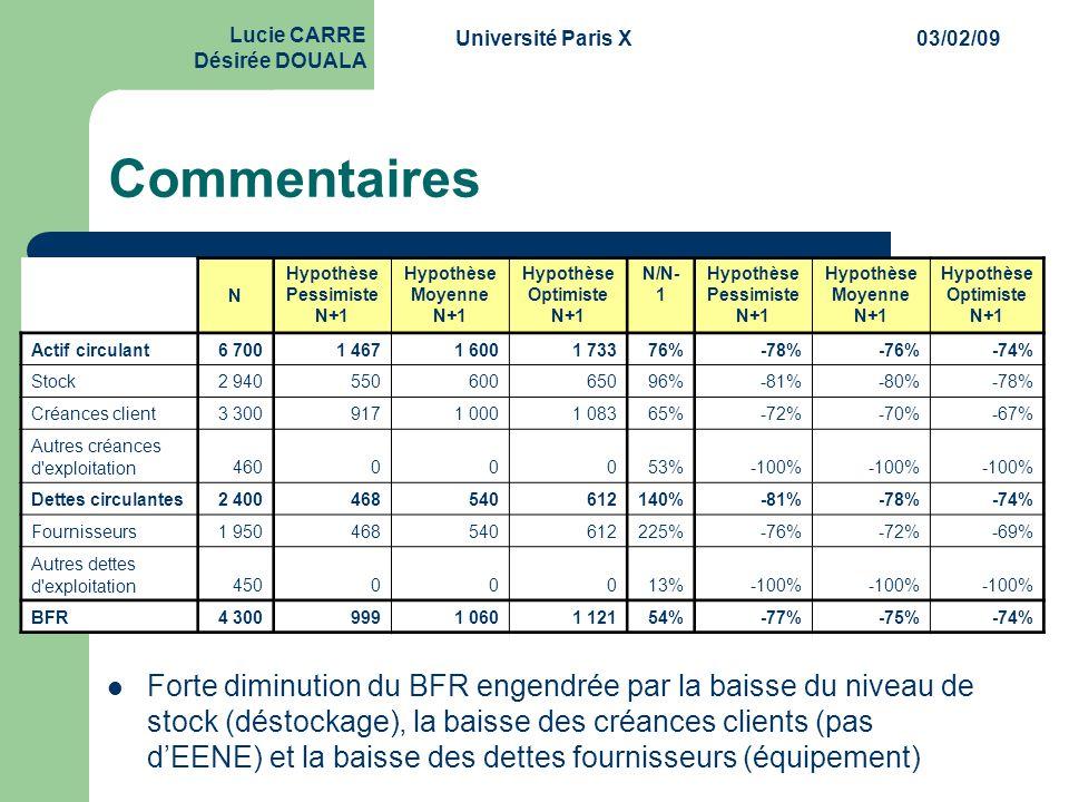 Université Paris X03/02/09 Lucie CARRE Désirée DOUALA Commentaires  Forte diminution du BFR engendrée par la baisse du niveau de stock (déstockage),
