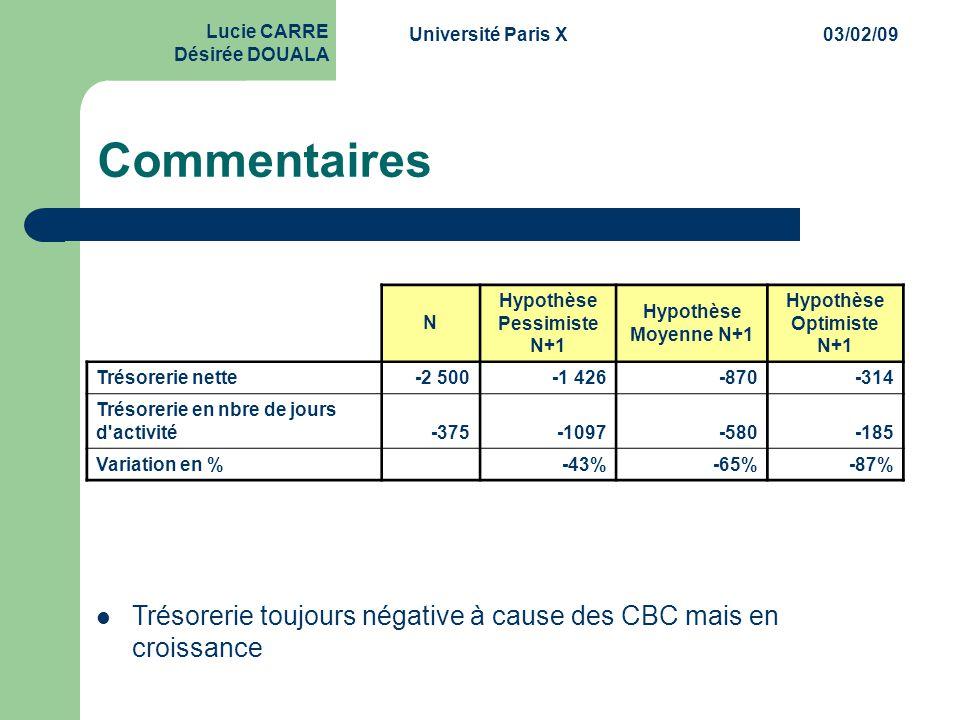 Université Paris X03/02/09 Lucie CARRE Désirée DOUALA Commentaires N Hypothèse Pessimiste N+1 Hypothèse Moyenne N+1 Hypothèse Optimiste N+1 Trésorerie