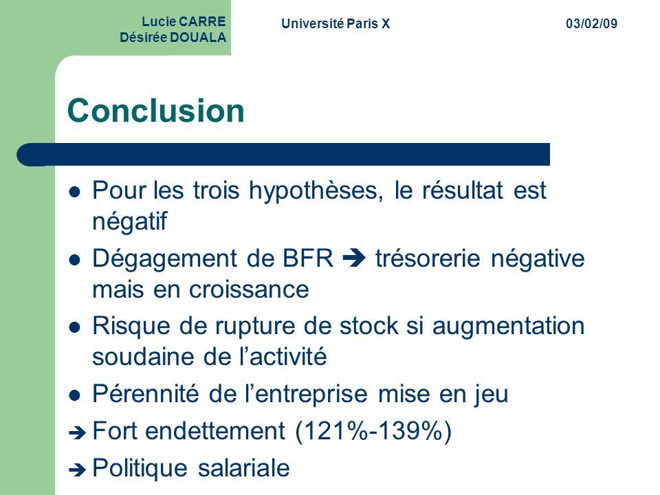 Université Paris X03/02/09 Lucie CARRE Désirée DOUALA Conclusion  Pour les trois hypothèses, le résultat est négatif  Dégagement de BFR  trésorerie