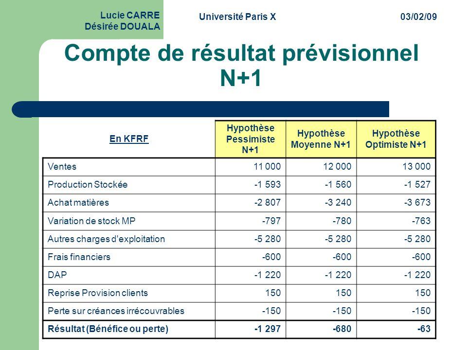 Université Paris X03/02/09 Lucie CARRE Désirée DOUALA Compte de résultat prévisionnel N+1 En KFRF Hypothèse Pessimiste N+1 Hypothèse Moyenne N+1 Hypot