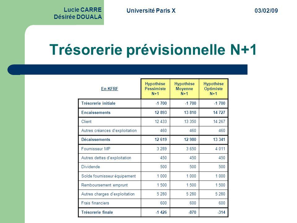 Université Paris X03/02/09 Lucie CARRE Désirée DOUALA Trésorerie prévisionnelle N+1 En KFRF Hypothèse Pessimiste N+1 Hypothèse Moyenne N+1 Hypothèse O