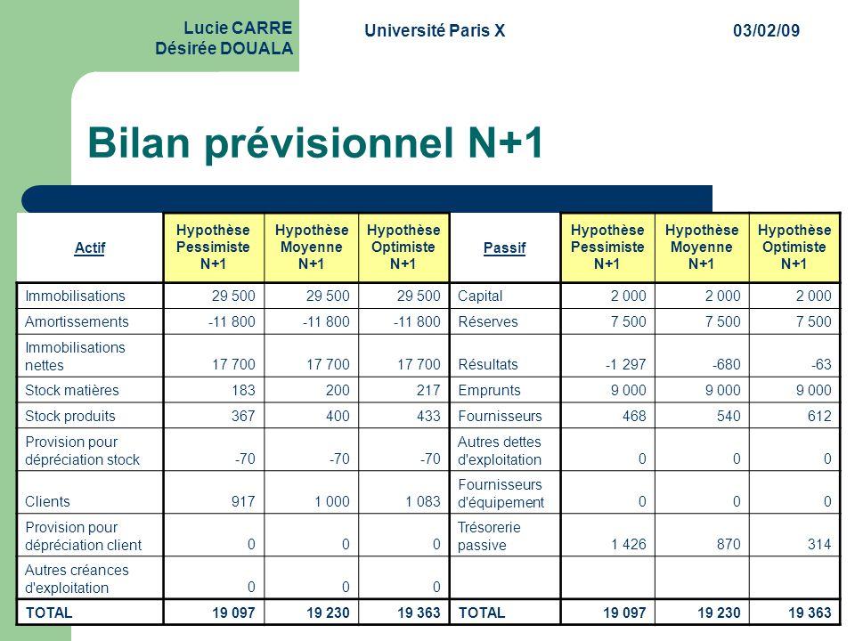 Université Paris X03/02/09 Lucie CARRE Désirée DOUALA Bilan prévisionnel N+1 Actif Hypothèse Pessimiste N+1 Hypothèse Moyenne N+1 Hypothèse Optimiste