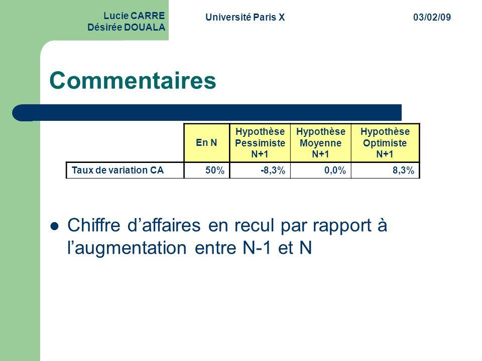 Université Paris X03/02/09 Lucie CARRE Désirée DOUALA Commentaires En N Hypothèse Pessimiste N+1 Hypothèse Moyenne N+1 Hypothèse Optimiste N+1 Taux de