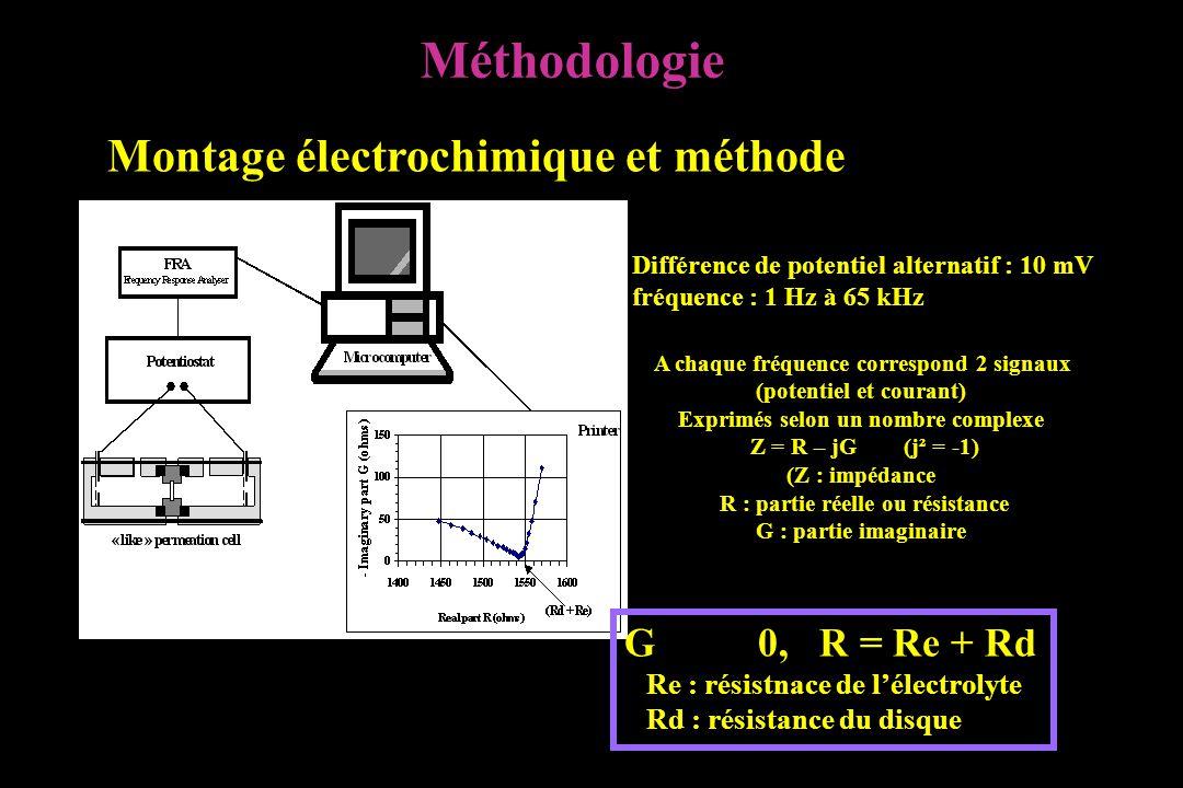 Montage électrochimique et méthode Différence de potentiel alternatif : 10 mV fréquence : 1 Hz à 65 kHz A chaque fréquence correspond 2 signaux (potentiel et courant) Exprimés selon un nombre complexe Z = R – jG (j² = -1) (Z : impédance R : partie réelle ou résistance G : partie imaginaire G 0, R = Re + Rd Re : résistnace de l'électrolyte Rd : résistance du disque