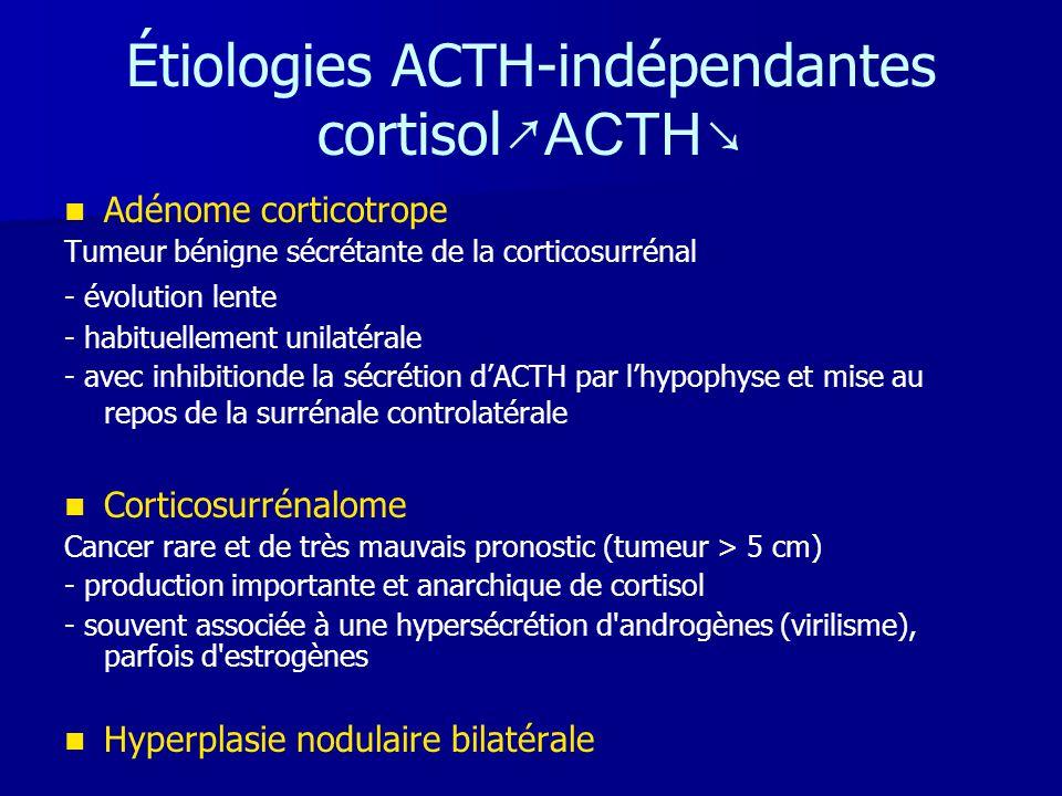 Étiologies ACTH-indépendantes cortisol ↗ACTH↘   Adénome corticotrope Tumeur bénigne sécrétante de la corticosurrénal - évolution lente - habituellem