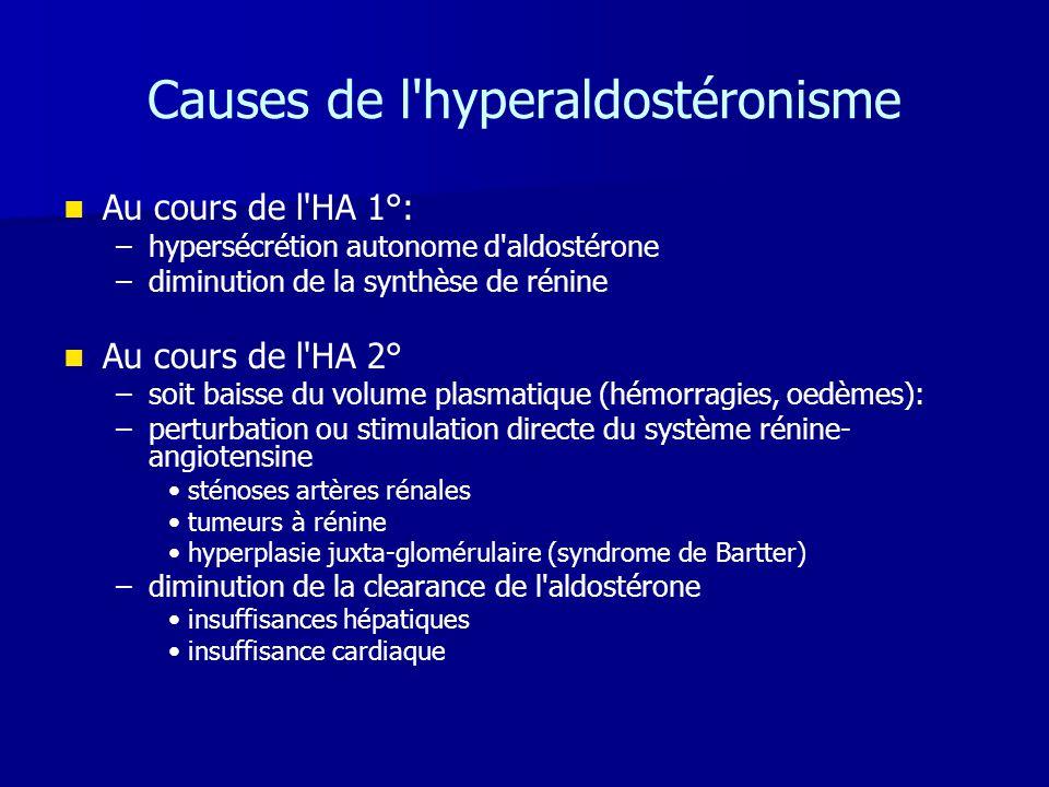 Causes de l'hyperaldostéronisme   Au cours de l'HA 1°: – –hypersécrétion autonome d'aldostérone – –diminution de la synthèse de rénine   Au cours