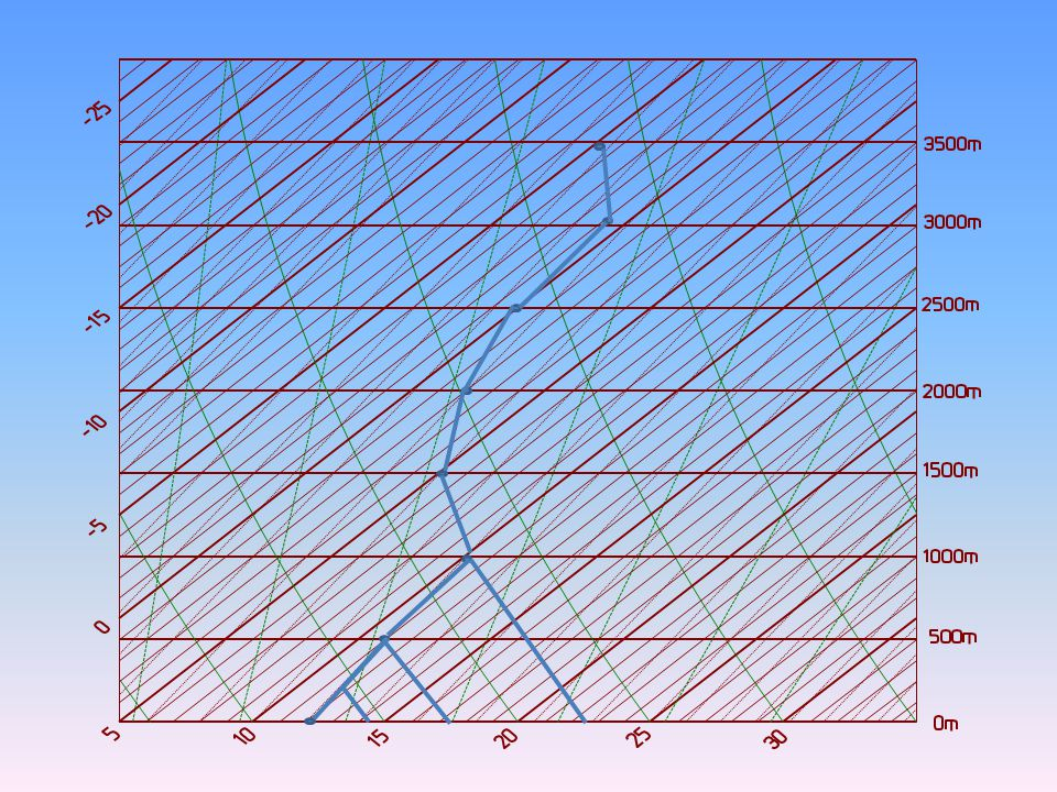 12° 11° 10° 5° 2° 0° -1°-5° Stabilité et instabilité en atmosphère réelle 0 500 1000 1500 2000 2500 30003500 Z (m) 22° 17° 12° 7° 21° 16° 11° 6° 6° 3.5° 1° 13h -1.5° 6° 4.5° 2° -0.5° 15h -3° -5.5°
