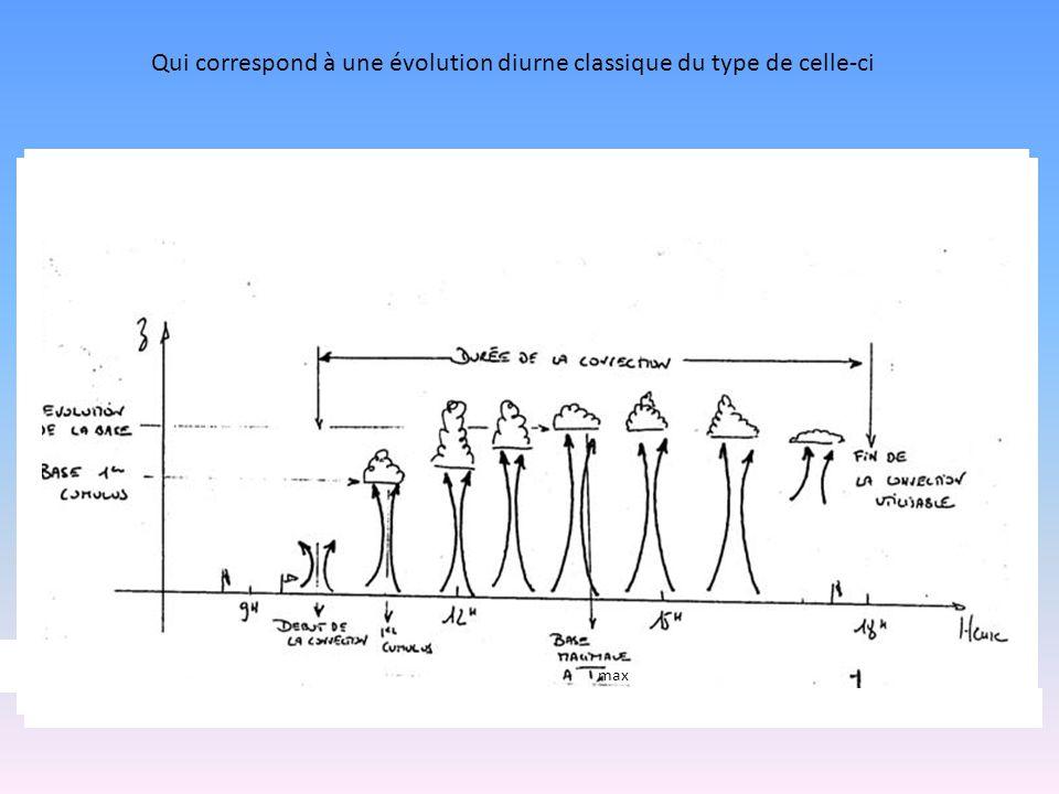 Qui correspond à une évolution diurne classique du type de celle-ci max