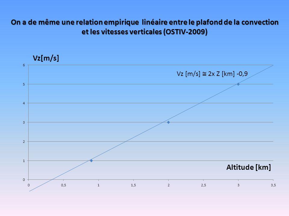 On a de même une relation empirique linéaire entre le plafond de la convection et les vitesses verticales (OSTIV-2009) Vz [m/s]  2x Z [km] -0,9