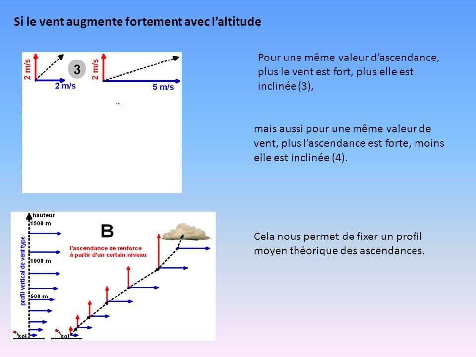 Si le vent augmente fortement avec l'altitude Pour une même valeur d'ascendance, plus le vent est fort, plus elle est inclinée (3), mais aussi pour une même valeur de vent, plus l'ascendance est forte, moins elle est inclinée (4).