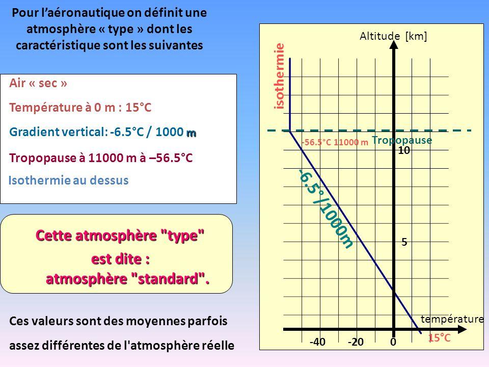 Pour l'aéronautique on définit une atmosphère « type » dont les caractéristique sont les suivantes Air « sec » Température à 0 m : 15°C Tropopause à 11000 m à –56.5°C Isothermie au dessus Ces valeurs sont des moyennes parfois assez différentes de l atmosphère réelle Cette atmosphère type est dite : atmosphère standard .