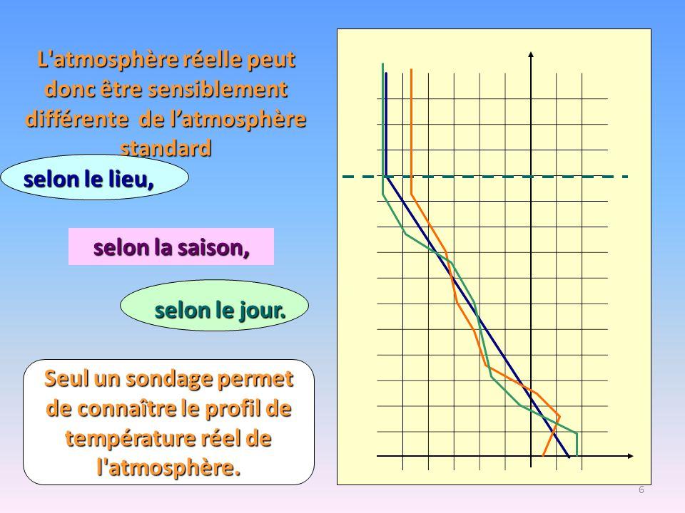 6 L'atmosphère réelle peut donc être sensiblement différente de l'atmosphère standard selon le lieu, selon la saison, selon le jour. Seul un sondage p