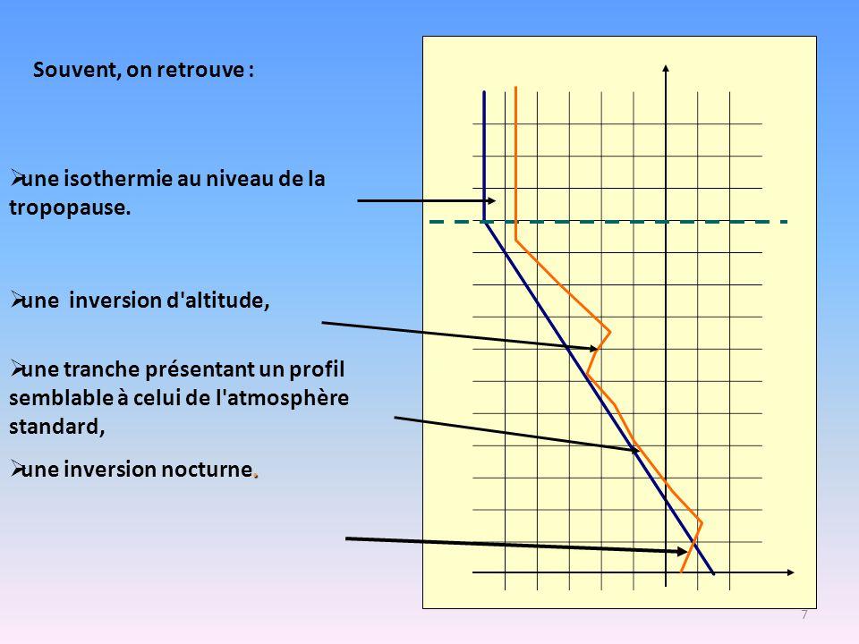 7  une isothermie au niveau de la tropopause.  une inversion d'altitude,  une tranche présentant un profil semblable à celui de l'atmosphère standa