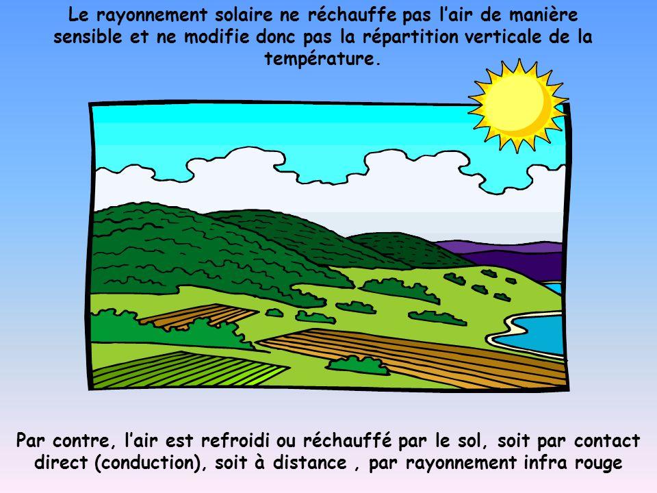 Le rayonnement solaire ne réchauffe pas l'air de manière sensible et ne modifie donc pas la répartition verticale de la température. Par contre, l'air