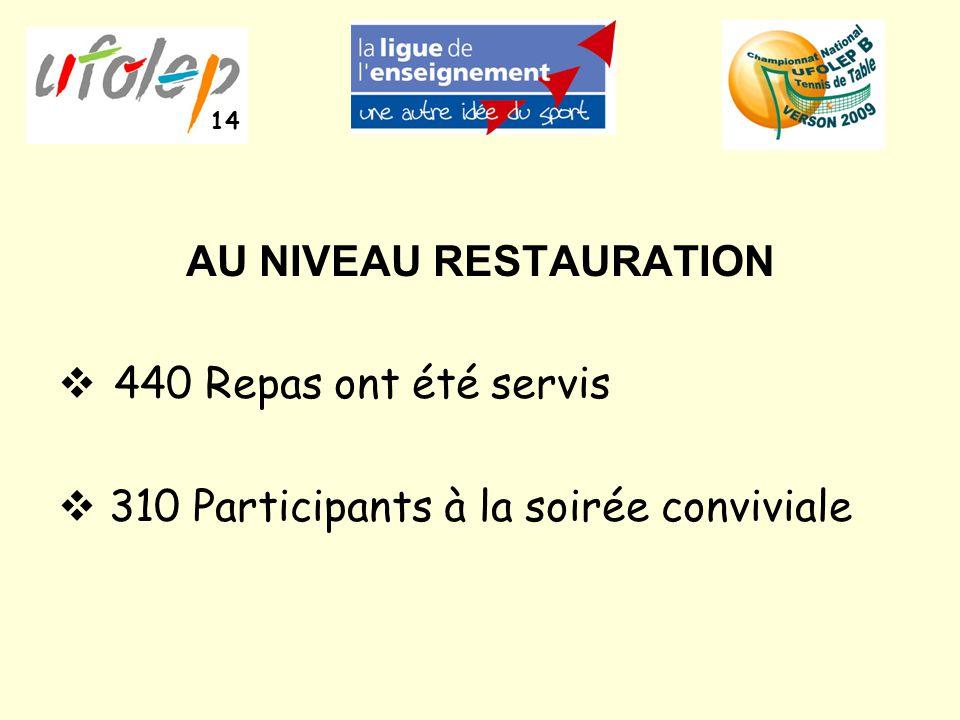 AU NIVEAU RESTAURATION  440 Repas ont été servis  310 Participants à la soirée conviviale 14