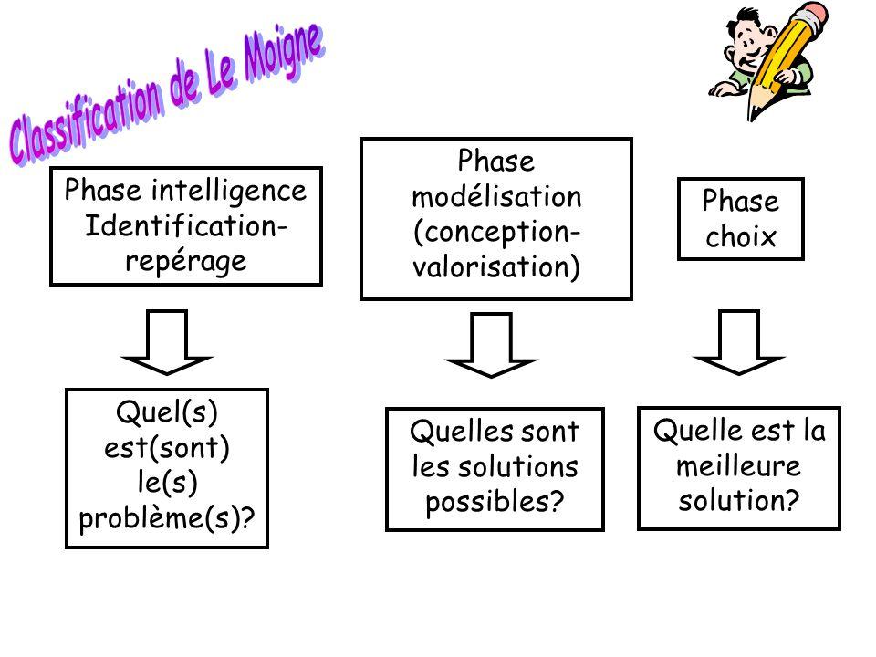 Phase intelligence Identification- repérage Phase modélisation (conception- valorisation) Quelle est la meilleure solution? Quel(s) est(sont) le(s) pr
