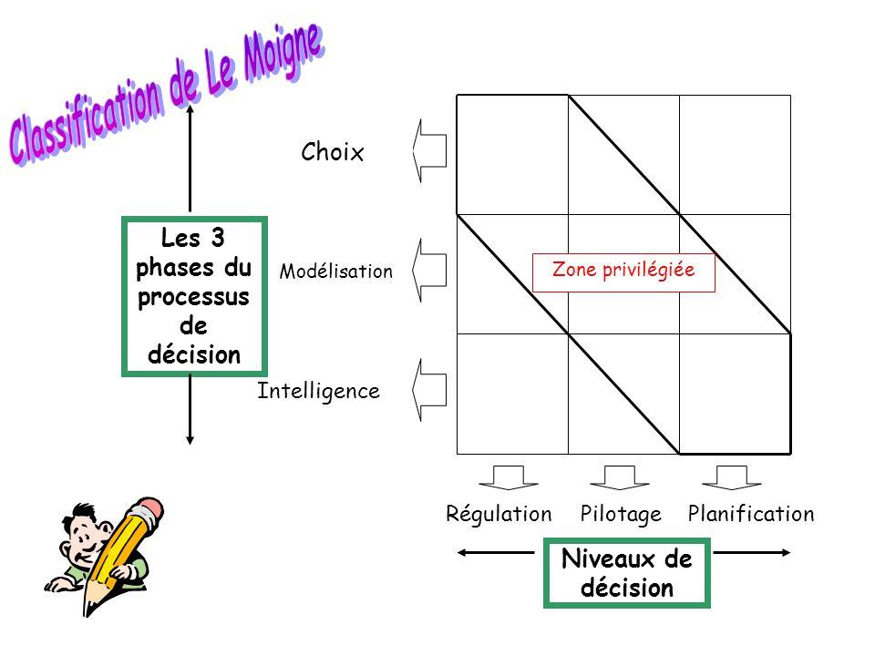 Régulation PilotagePlanification Intelligence Modélisation Choix Niveaux de décision Les 3 phases du processus de décision Zone privilégiée