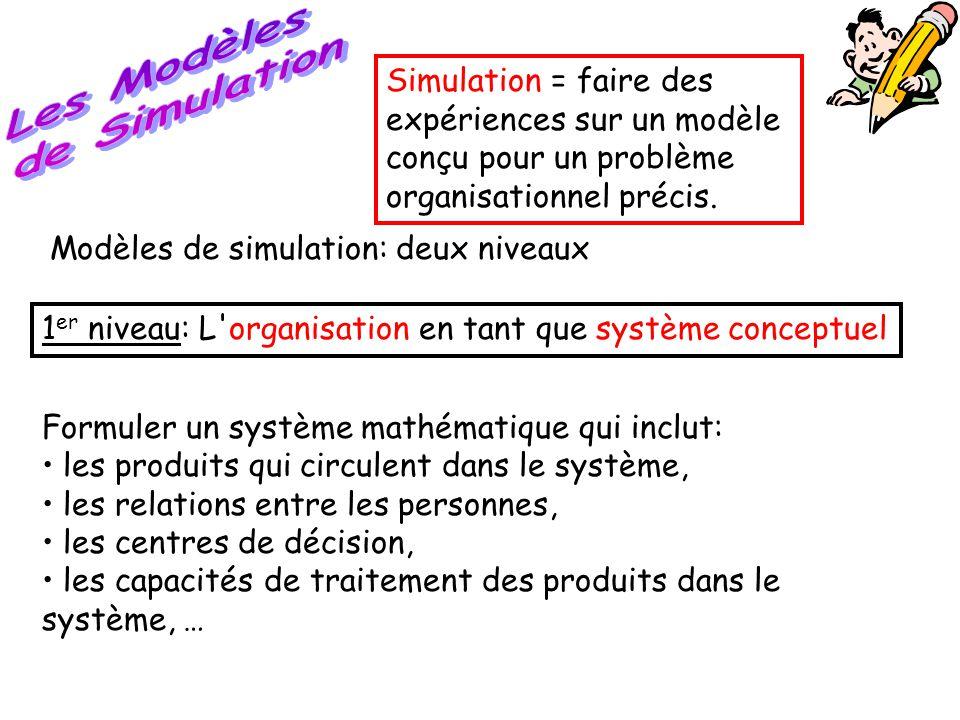 Formuler un système mathématique qui inclut: • les produits qui circulent dans le système, • les relations entre les personnes, • les centres de décis