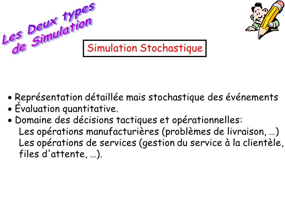  Représentation détaillée mais stochastique des événements  Évaluation quantitative.  Domaine des décisions tactiques et opérationnelles: Les opéra