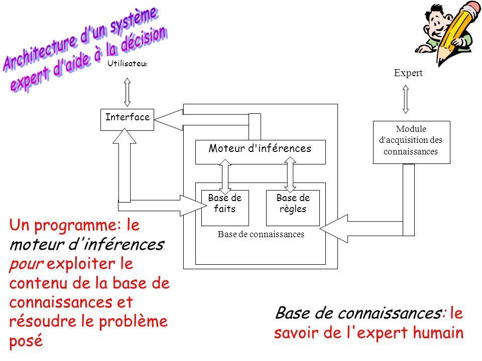 Moteur d'inférences Base de connaissances Base de faits Base de règles Interface Module d'acquisition des connaissances Utilisateu r Expert Base de co