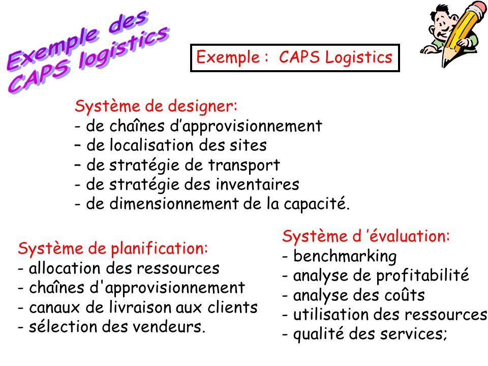Exemple : CAPS Logistics Système de designer: - de chaînes d'approvisionnement – de localisation des sites – de stratégie de transport - de stratégie