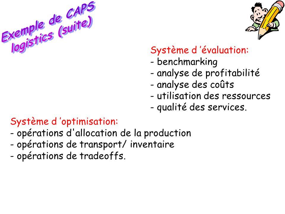 Système d 'optimisation: - opérations d'allocation de la production - opérations de transport/ inventaire - opérations de tradeoffs. Système d 'évalua