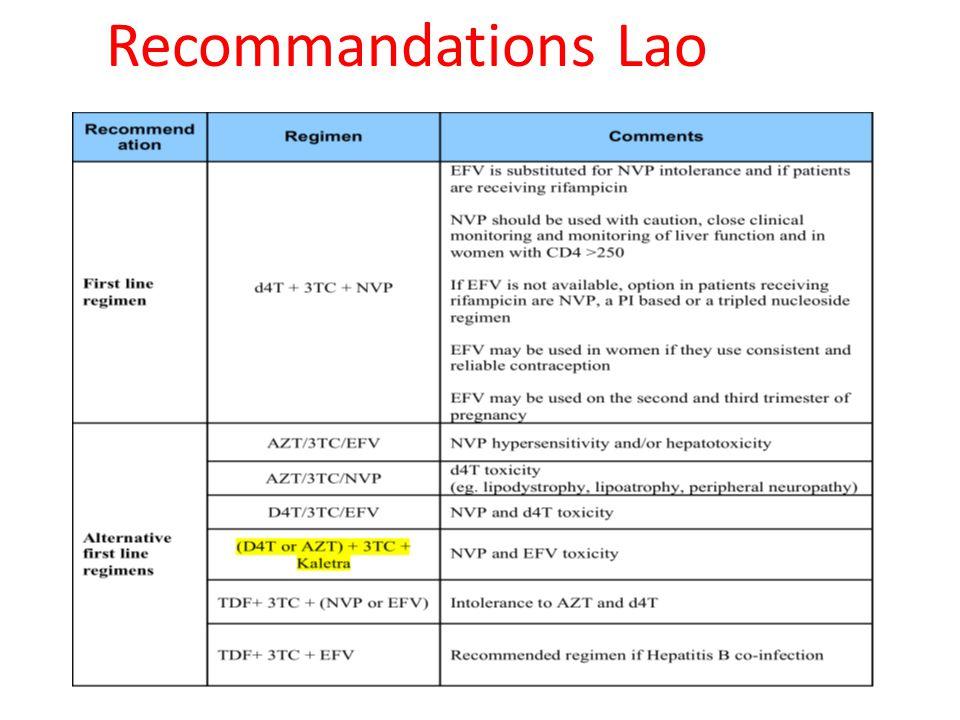 Recommandations Lao