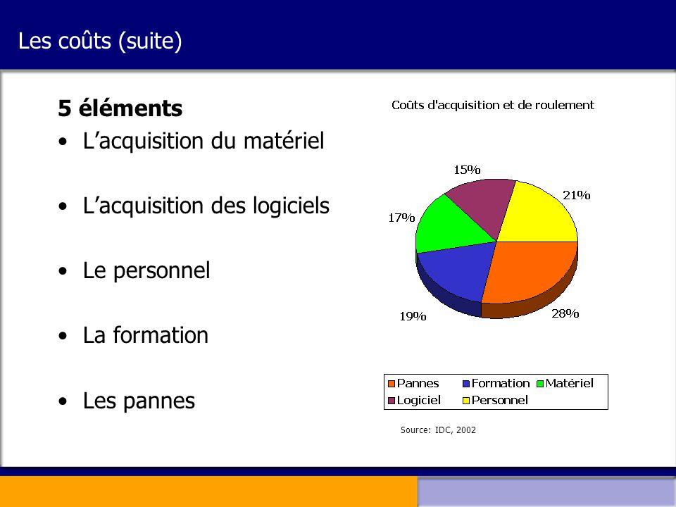 Les coûts (suite) 5 éléments •L'acquisition du matériel •L'acquisition des logiciels •Le personnel •La formation •Les pannes Source: IDC, 2002