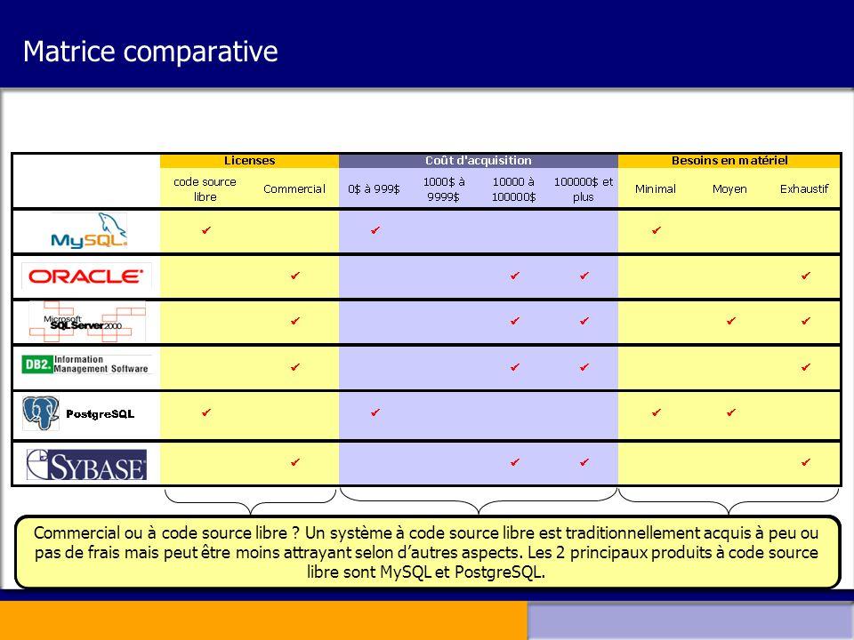 Matrice comparative Les coûts sont basés sur une infrastructure représentant l'achat d'un seul serveur hébergeant le produit mentionné. Le système peu