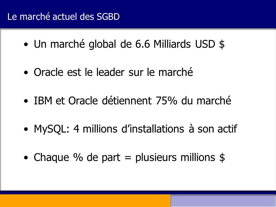 Le marché actuel des SGBD •Un marché global de 6.6 Milliards USD $ •Oracle est le leader sur le marché •IBM et Oracle détiennent 75% du marché •MySQL: