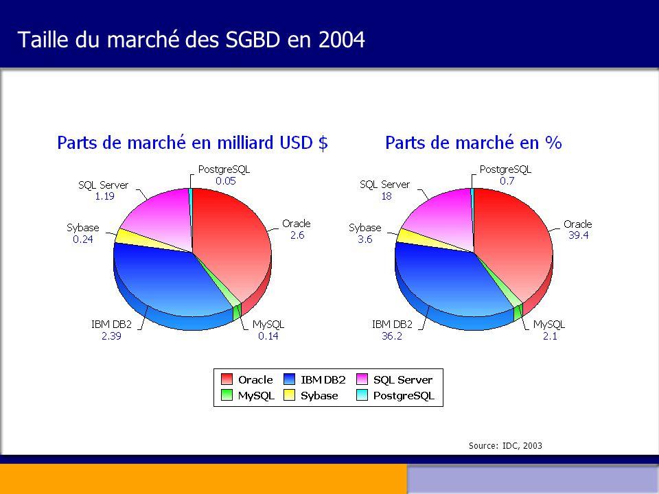 Taille du marché des SGBD en 2004 Source: IDC, 2003