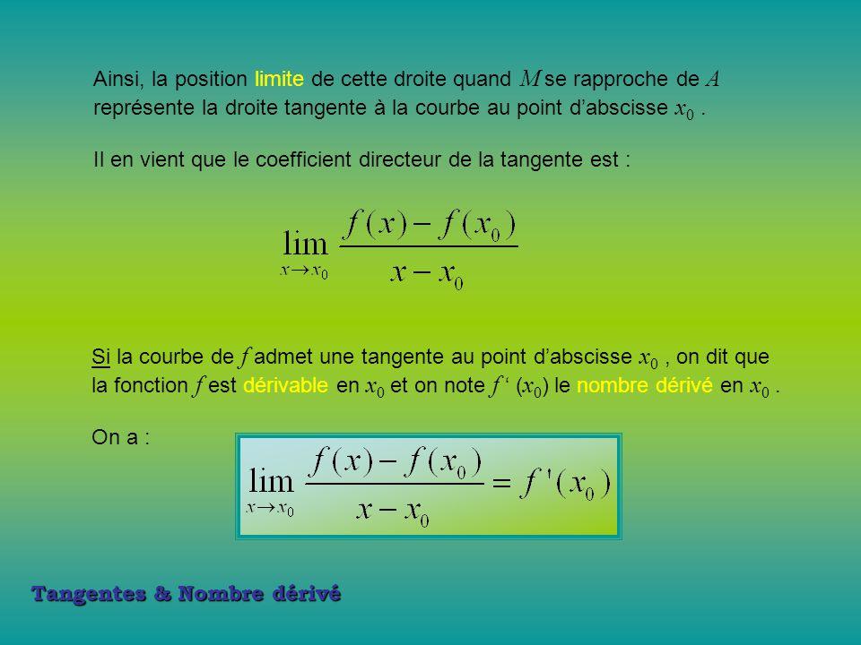Ainsi, la position limite de cette droite quand M se rapproche de A représente la droite tangente à la courbe au point d'abscisse x 0. Il en vient que
